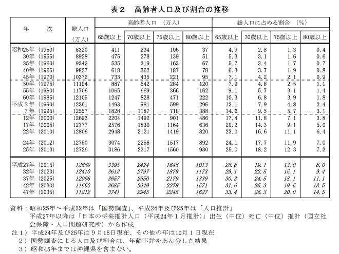 「統計トピックス No.72 統計からみた我が国の高齢者(65 歳以上) 」総務省統計局