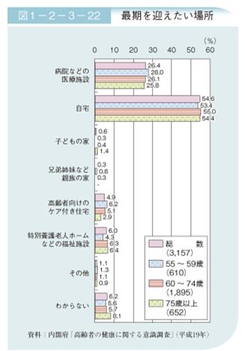 「平成24年版 高齢社会白書(全体版)最期を迎えたい場所」内閣府