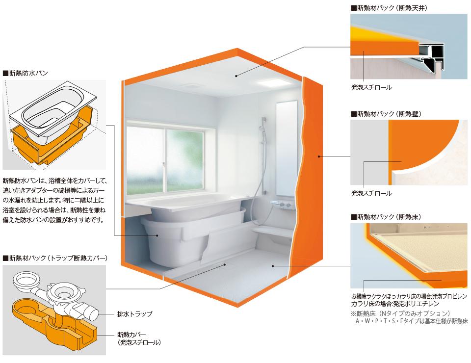 浴室全体を断熱材で包み込んで温かい