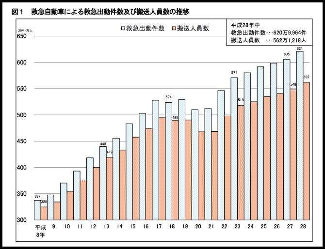 年々増加する救急自動車による救急出動件数及び搬送人員数