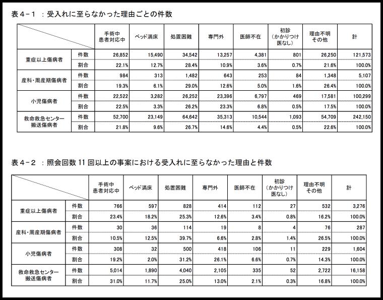 平成27年中の救急搬送における医療機関の受入状況等実態調査の結果