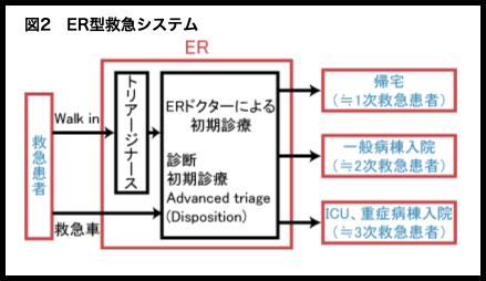 ER型救急システム