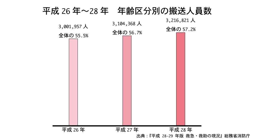 年齢区分別の搬送人員をみると、高齢者の搬送割合だけ年々増加して今では半数を超える