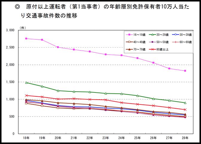 運転に不安を感じる高齢者でも自家用車に依存するしかない日本の環境