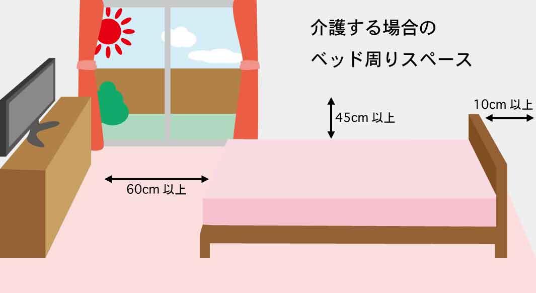 介護する場合のベッド理想的な配置