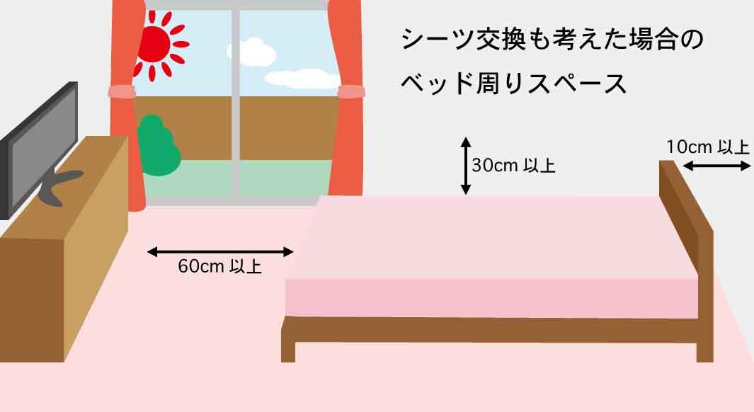 シーツ交換を考慮したベッドの配置