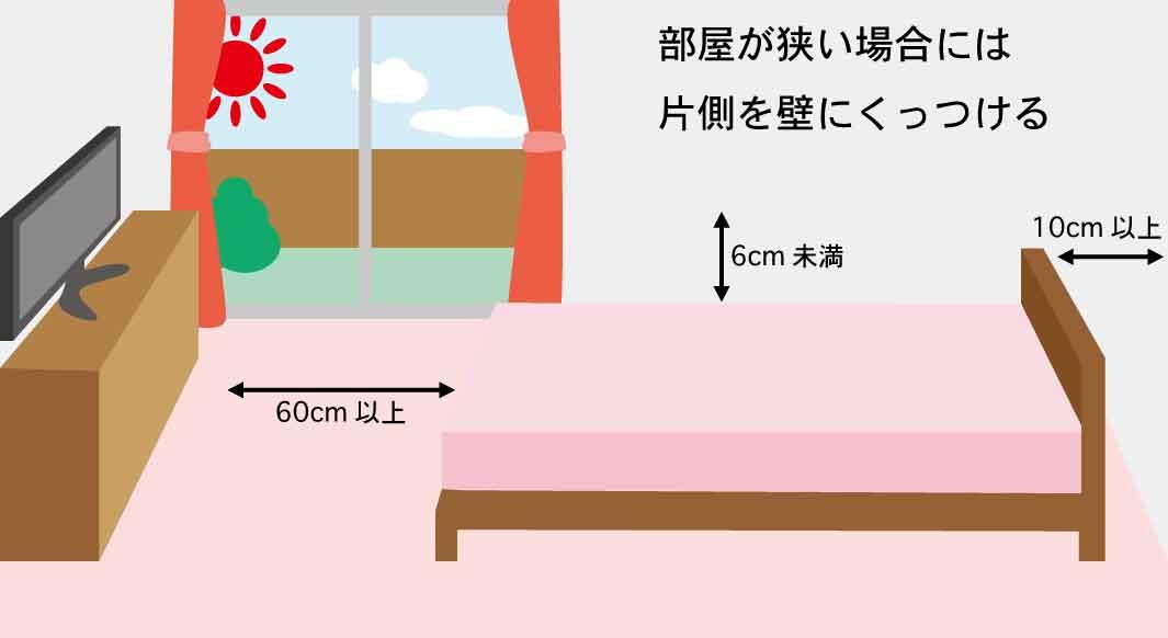 壁にくっつける場合に必要なベッドスペース
