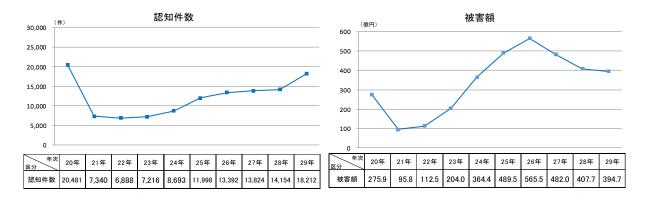 平成29年の特殊詐欺認知・検挙状況等について(確定値版)